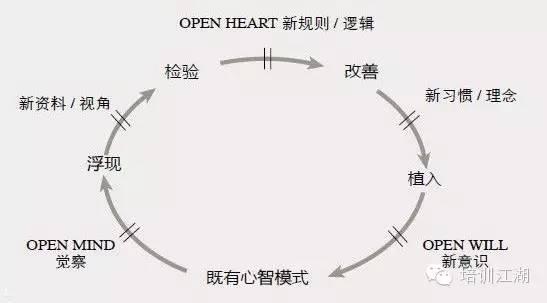 open heart新规则/逻辑
