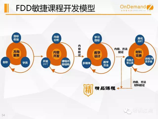 FDD敏捷开发模型