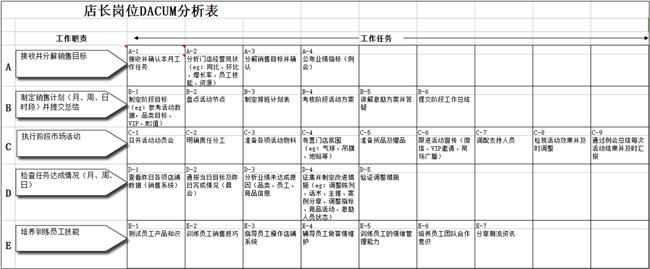 DACUM分析表