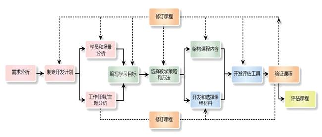 安迪曼基于行为改变的课程开发模型