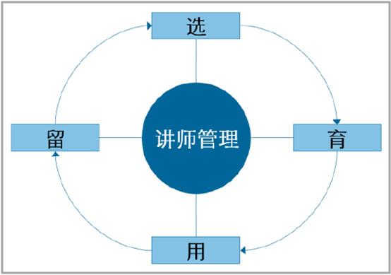 讲师管理体系的建立模型