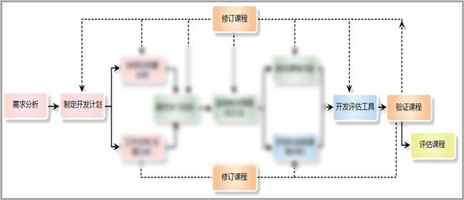 安迪曼基于行为改变的课程开发模型(PADDIE)
