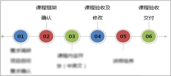 中转场经理课程开发流程
