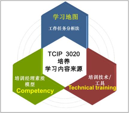 TCIP项目设计方法论