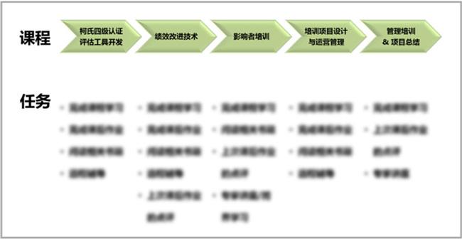 TCIP 项目学习流程