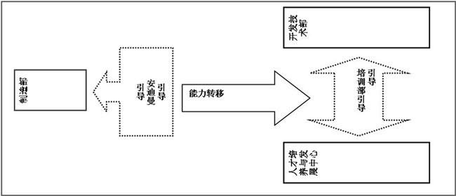 部门课程体系建设方式