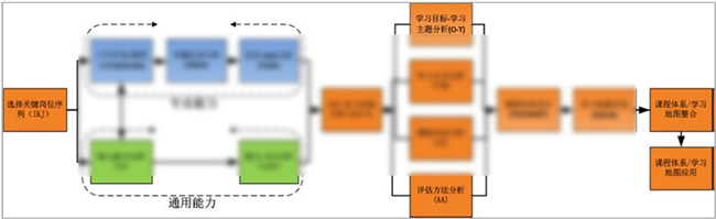 安迪曼基于岗位序列的课程体系设计模型