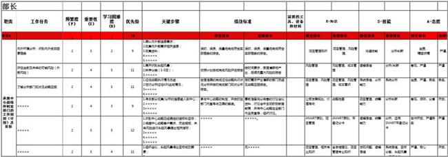 课程体系KSA 分析表(部分)