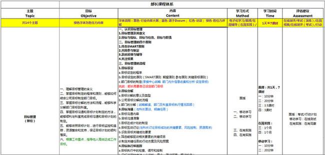 TOCMART课程体系(部分)