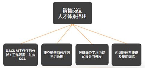 效果岗位课程体系建设项目目标