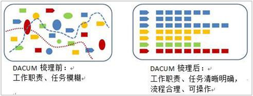 DACUM操作原理及前后对比图