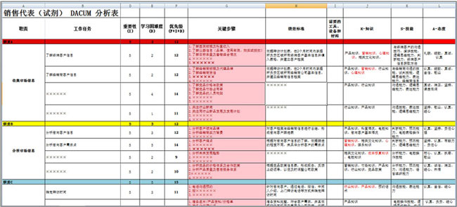 KSA 分析表(部分)