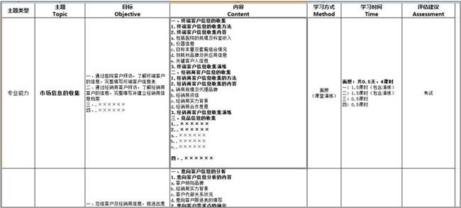 TOCMART 课程体系表(部分)