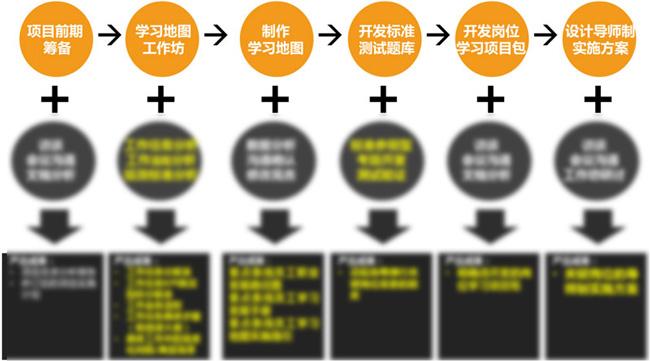 项目实施流程图