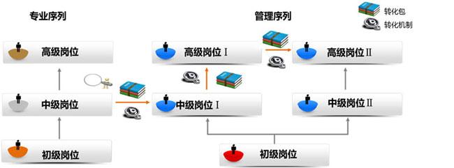 岗位学习包与转化机制样例