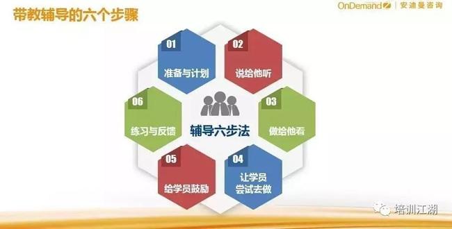 带教辅导的六个步骤