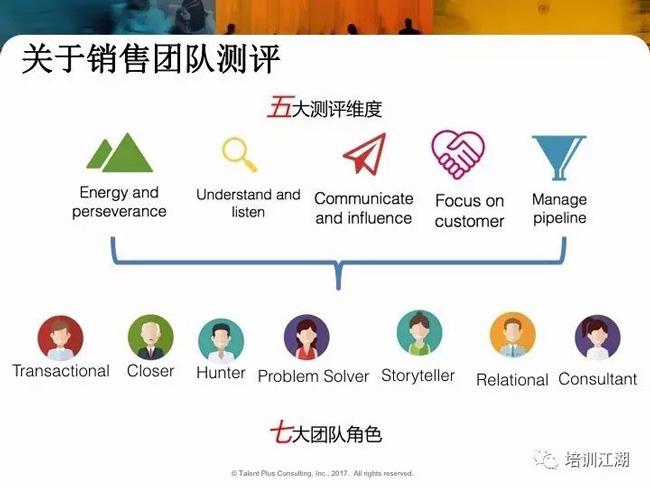 销售团队测评五大维度与七大角色