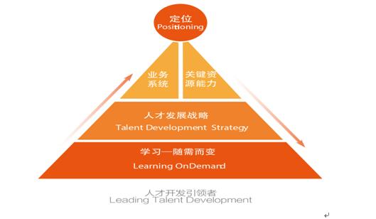 人才发展战略与组织发展战略的关系链接