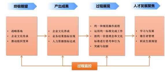 人才发展价值链设计模型