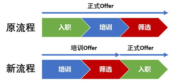 正式offer