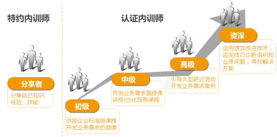 内训师职责角色定位及职业成长路径图