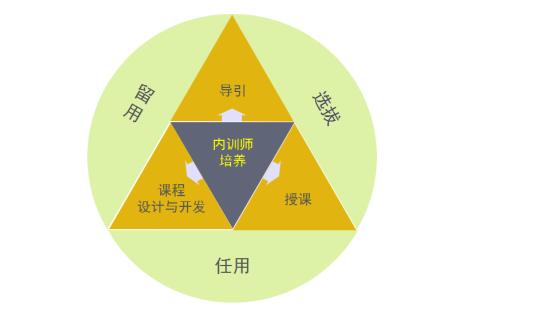 内训师项目运营管理模型2.0