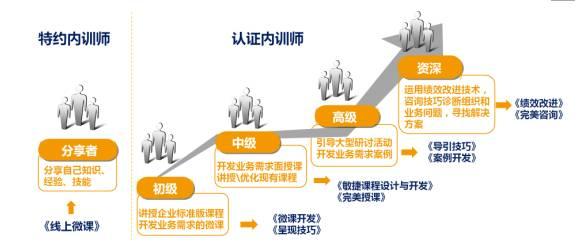 内训师职责角色定位及分层培养路径图