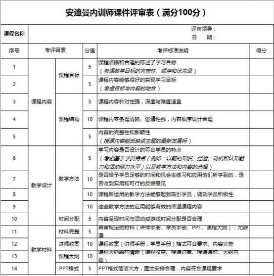 安迪曼内训师课件评审表