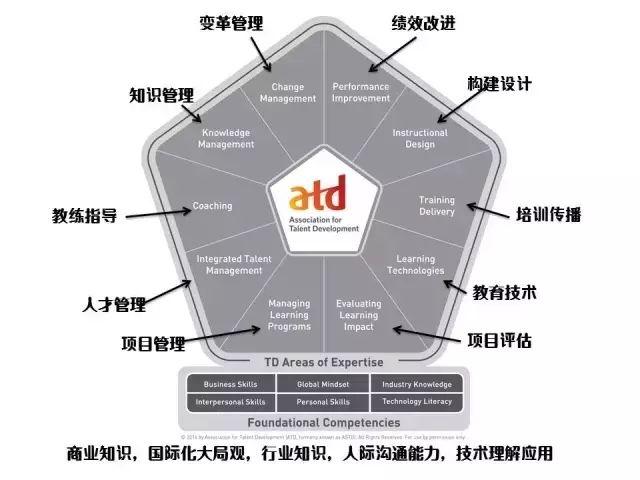 ATD人才发展模型